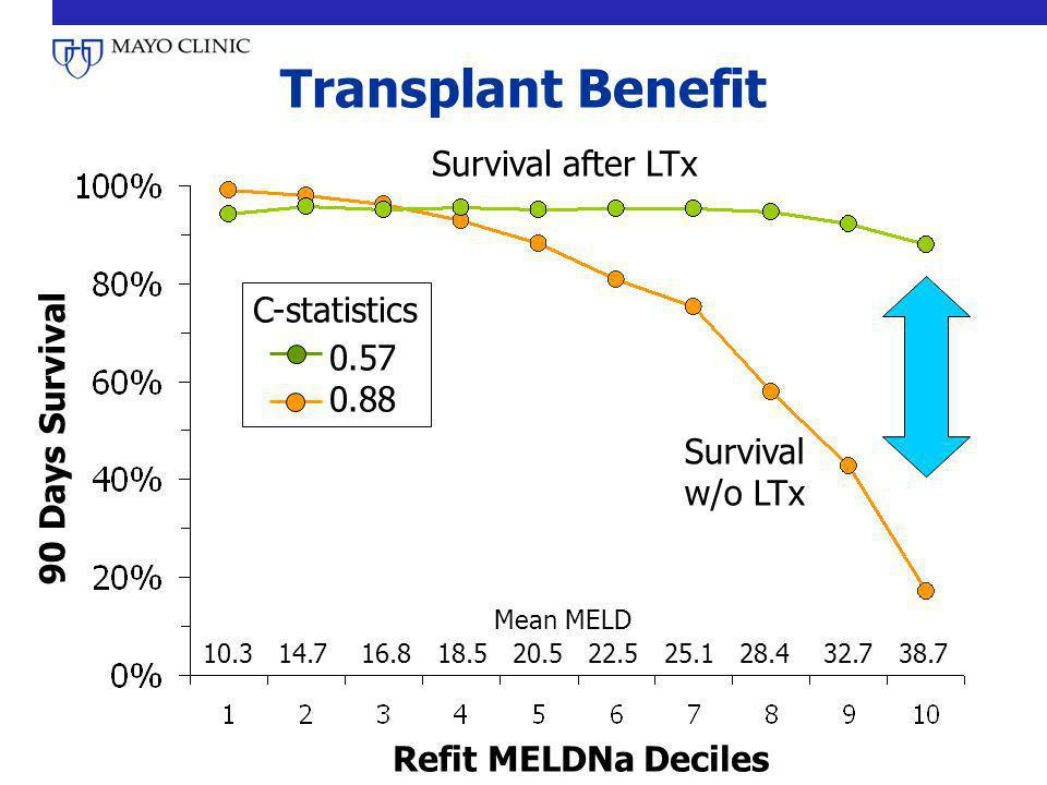 Transplant Benefit Survival after LTx C-statistics 0.57 0.88
