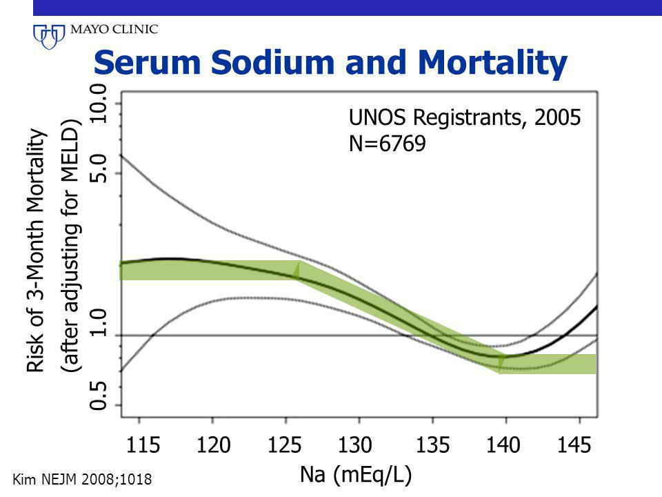 Serum Sodium and Mortality