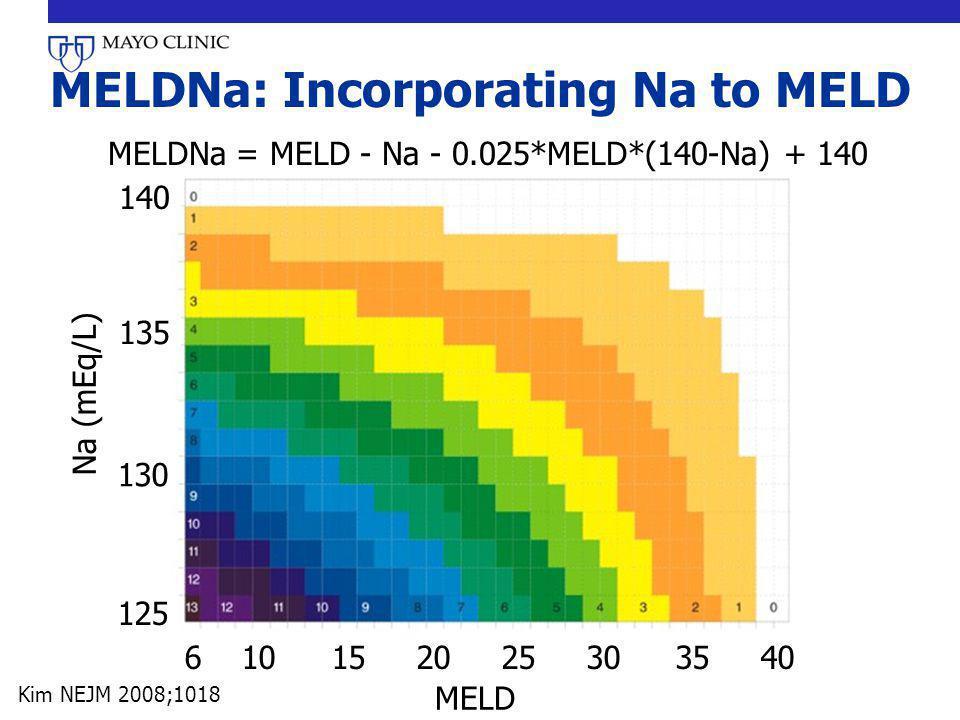 MELDNa: Incorporating Na to MELD