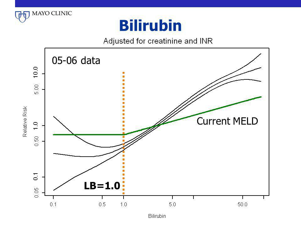 Bilirubin 05-06 data. Current MELD. 0.1 1.0 10.0.
