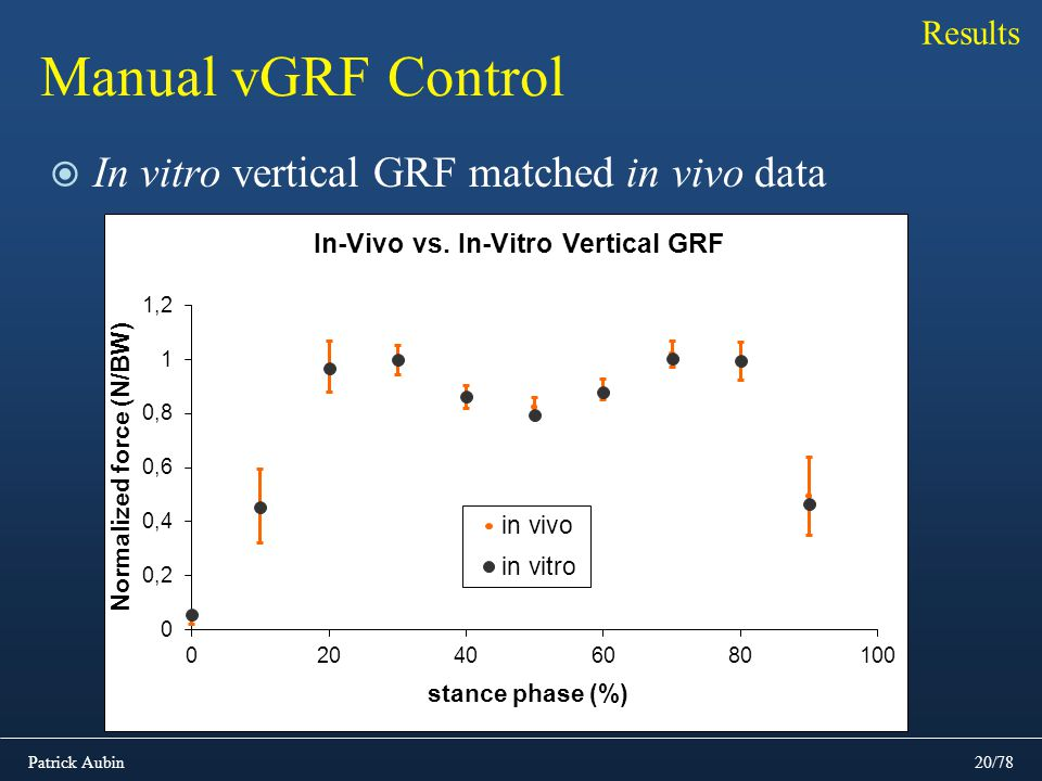 Results Manual vGRF Control In vitro vertical GRF matched in vivo data