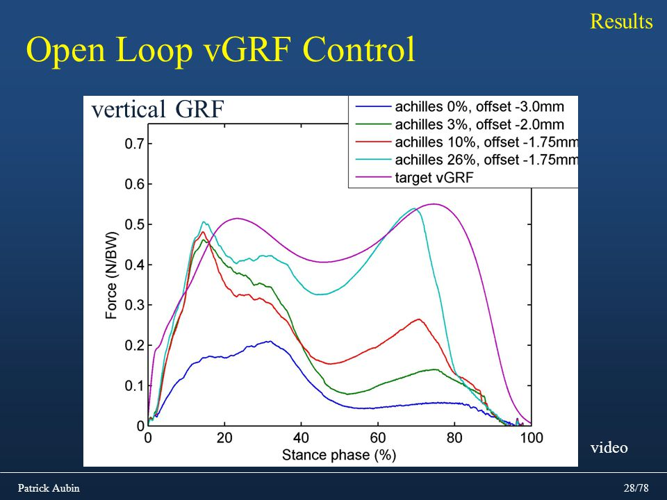 Results Open Loop vGRF Control vertical GRF video