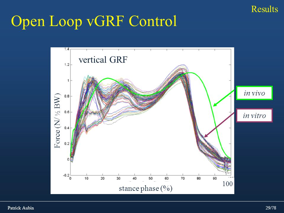 Open Loop vGRF Control Results vertical GRF in vivo Force (N/ ½ BW)