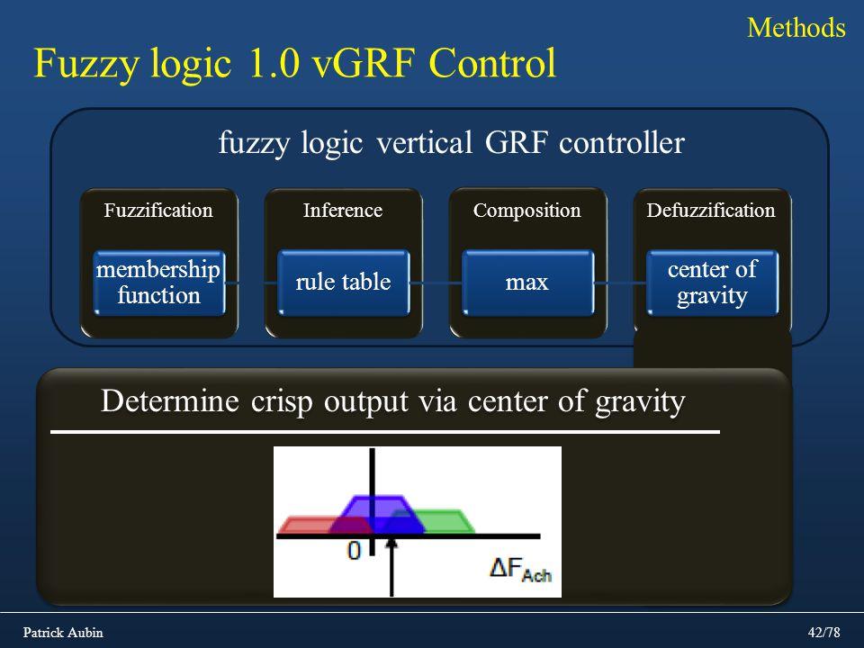 Fuzzy logic 1.0 vGRF Control