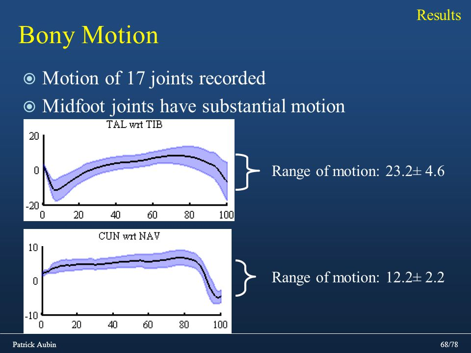 Bony Motion Motion of 17 joints recorded