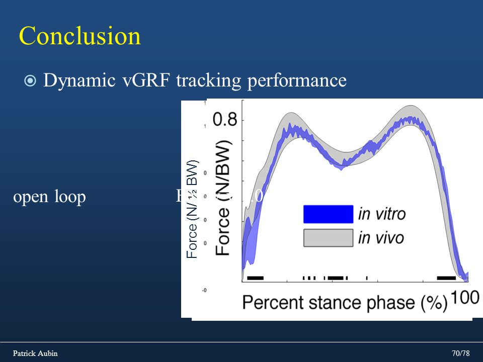 Conclusion Dynamic vGRF tracking performance open loop Fuzzy v 1.0