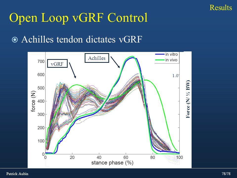 Open Loop vGRF Control Achilles tendon dictates vGRF Results Achilles