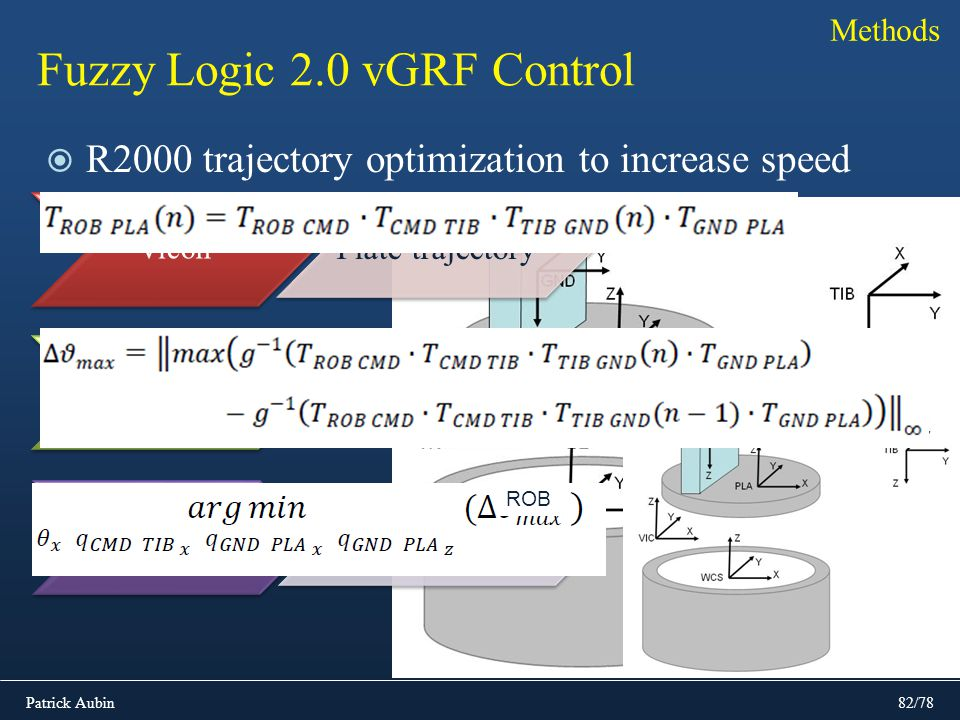 Fuzzy Logic 2.0 vGRF Control