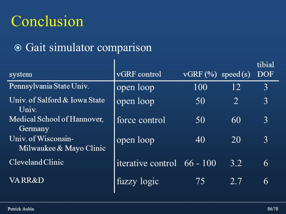 Conclusion Gait simulator comparison open loop