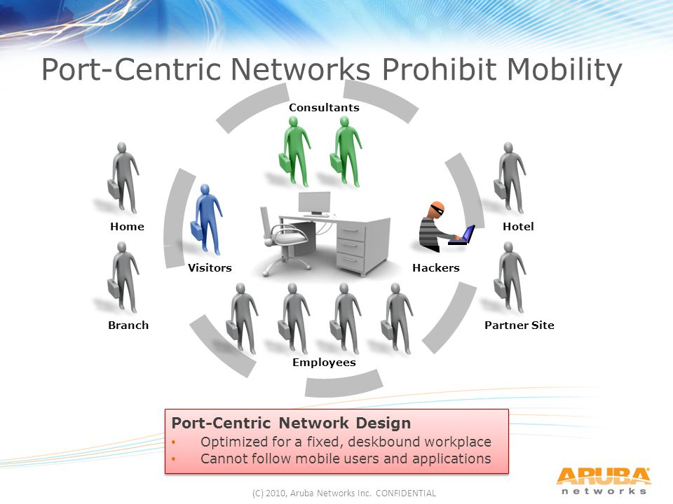 Port-Centric Networks Prohibit Mobility
