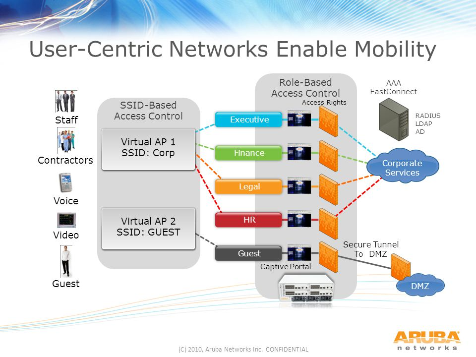 User-Centric Networks Enable Mobility