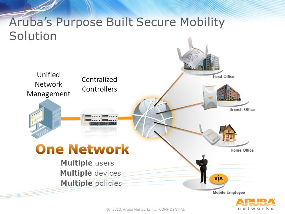 Aruba's Purpose Built Secure Mobility Solution