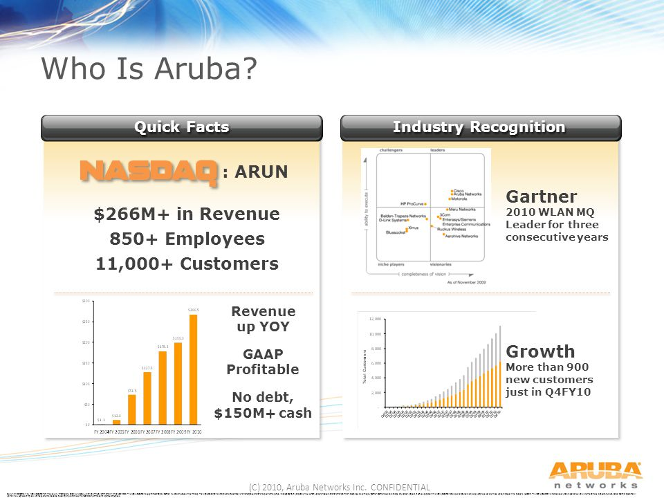 Who Is Aruba : ARUN Gartner $266M+ in Revenue 850+ Employees
