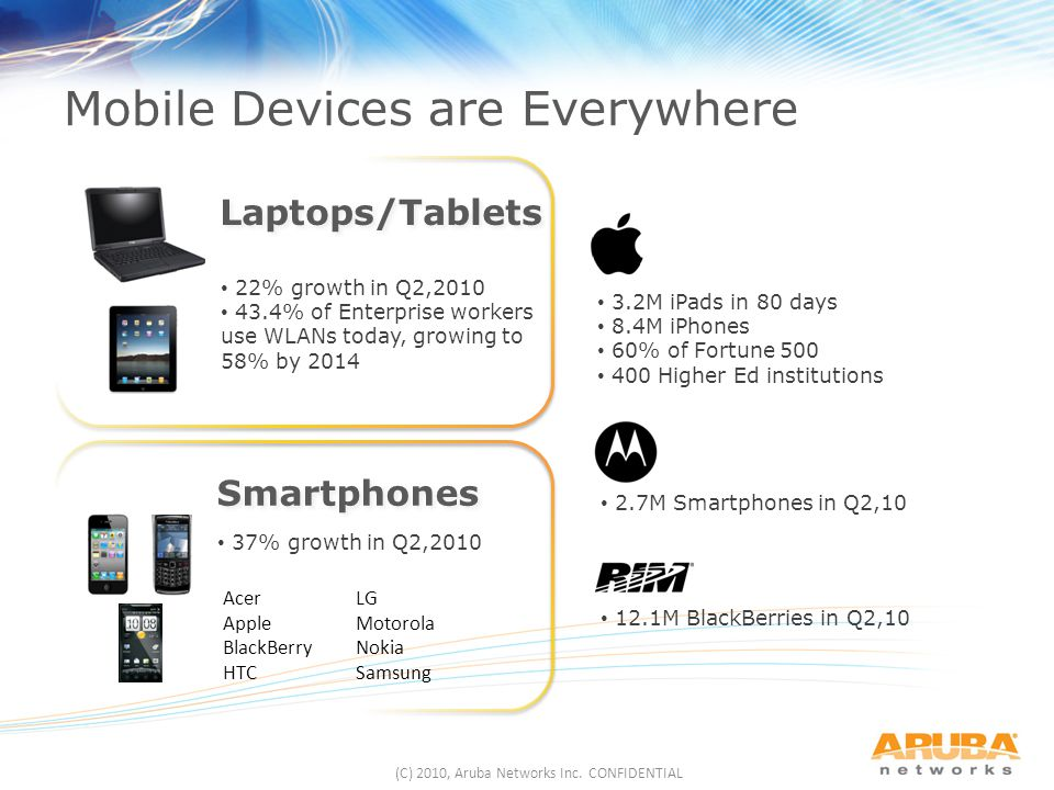 Mobile Devices are Everywhere