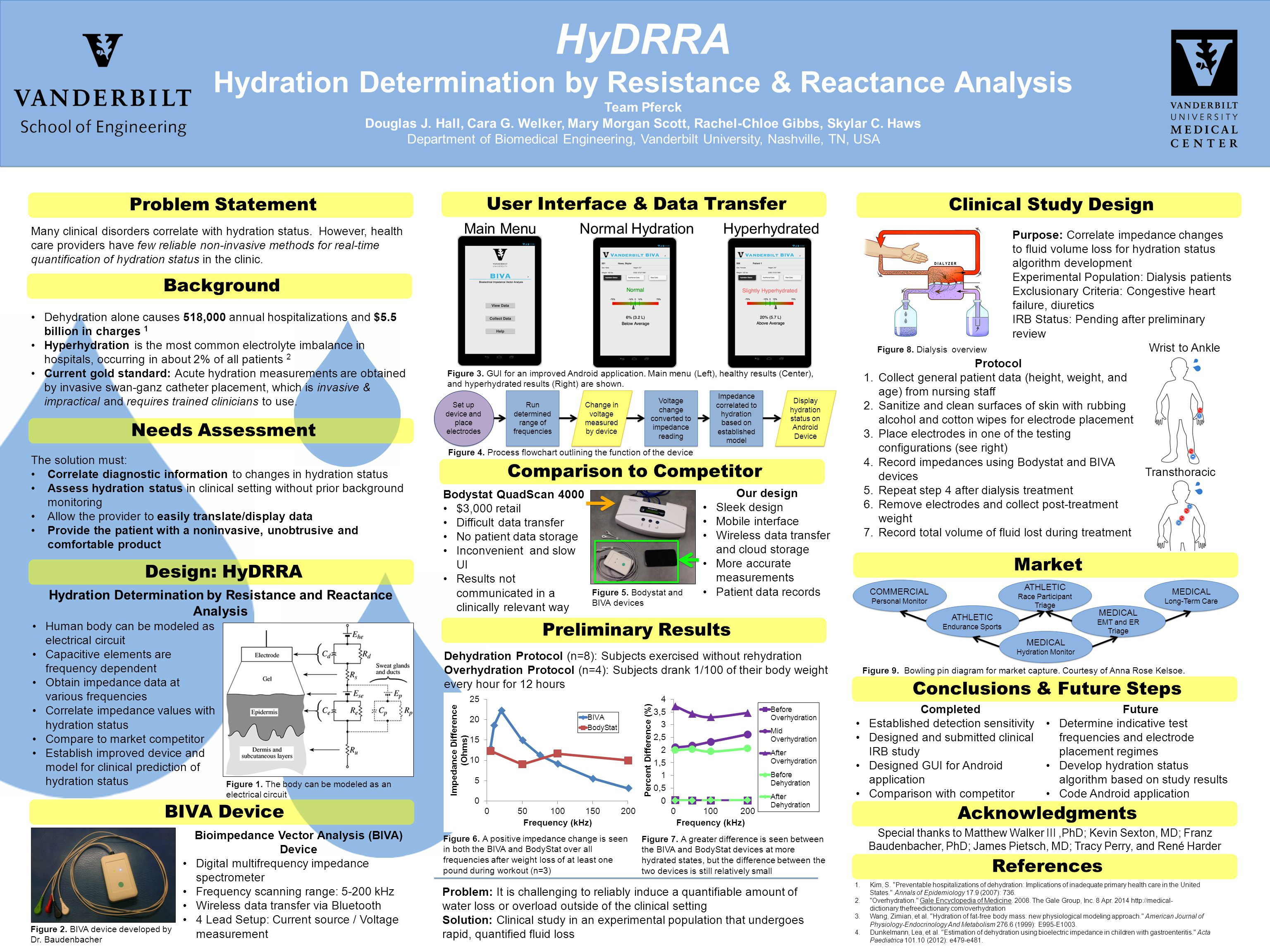 HyDRRA Hydration Determination by Resistance & Reactance Analysis