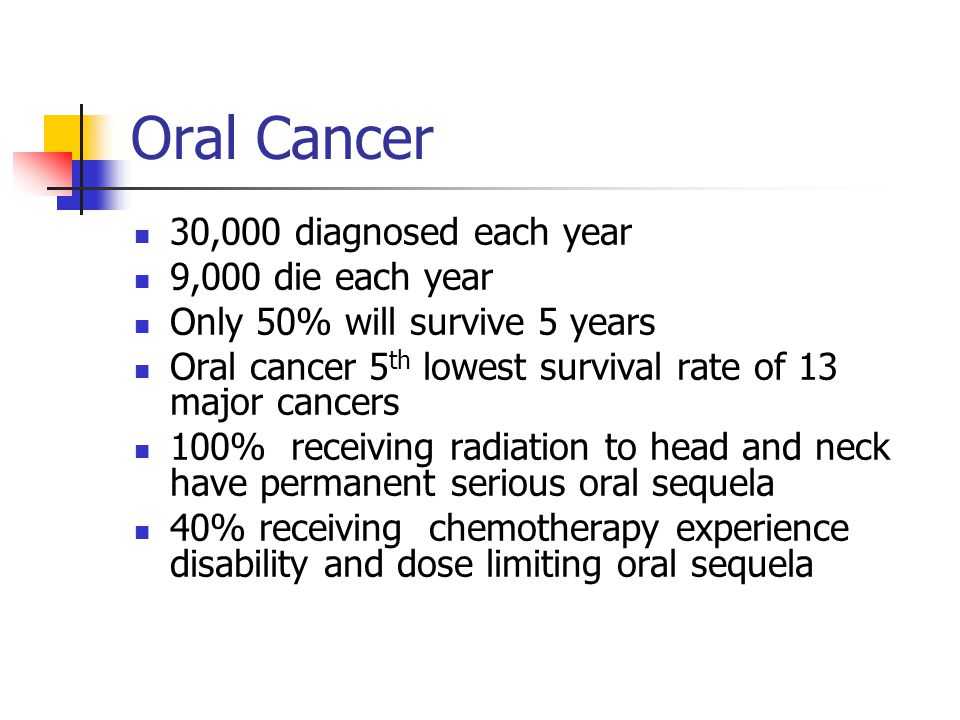 Oral Cancer 30,000 diagnosed each year 9,000 die each year