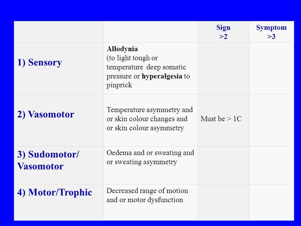 1) Sensory 2) Vasomotor 3) Sudomotor/ Vasomotor 4) Motor/Trophic Sign