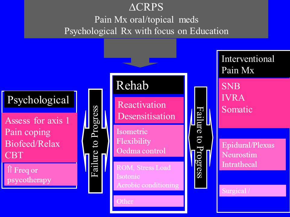Rehab CRPS Psychological Pain Mx oral/topical meds