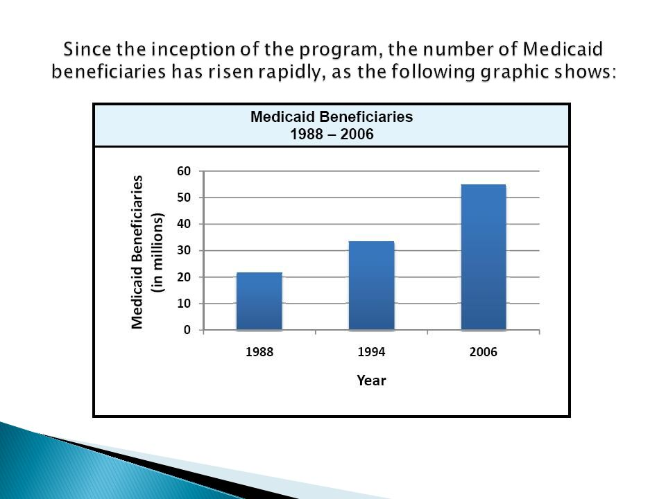Since the inception of the program, the number of Medicaid beneficiaries has risen rapidly, as the following graphic shows: