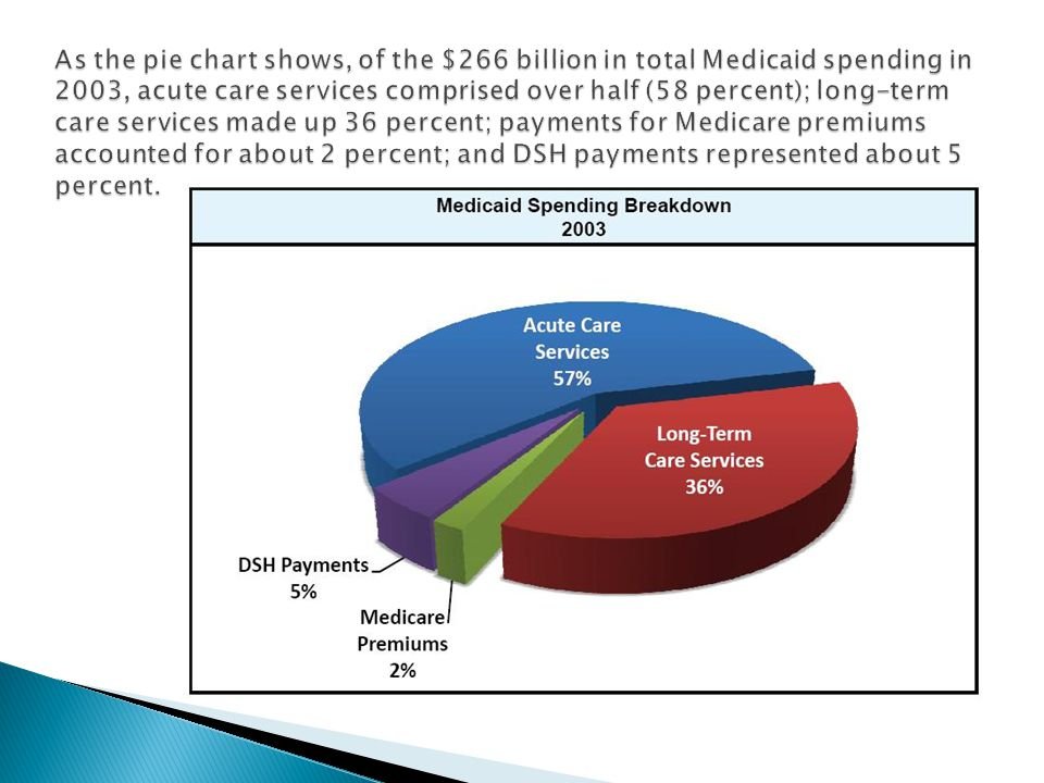 As the pie chart shows, of the $266 billion in total Medicaid spending in 2003, acute care services comprised over half (58 percent); long-term care services made up 36 percent; payments for Medicare premiums accounted for about 2 percent; and DSH payments represented about 5 percent.