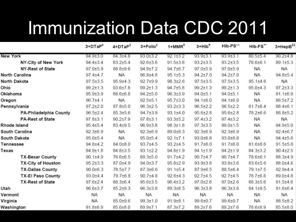 Immunization Data CDC 2011