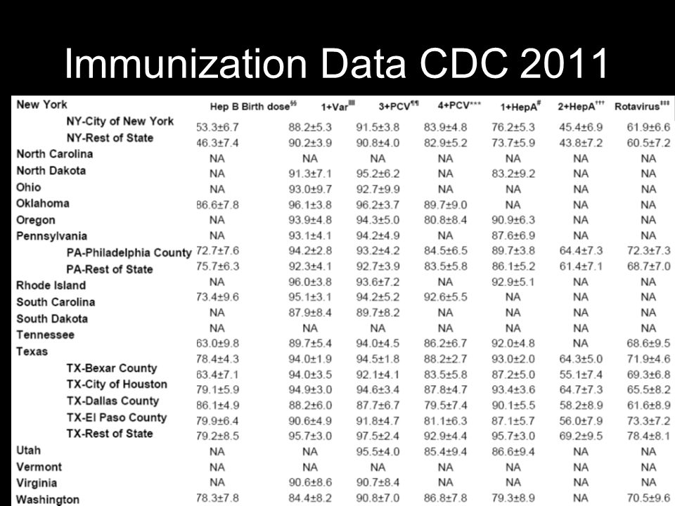 Immunization Data CDC 2011
