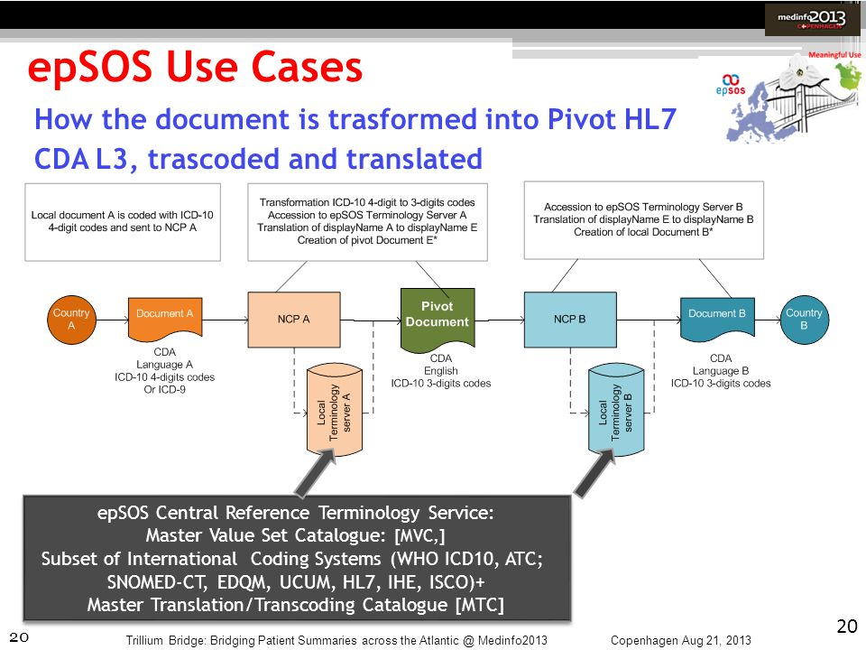 epSOS Use Cases How the document is trasformed into Pivot HL7 CDA L3, trascoded and translated. epSOS Central Reference Terminology Service: