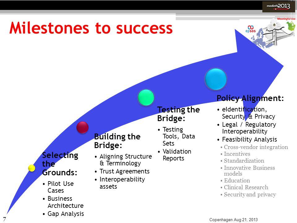 Milestones to success Policy Alignment: Testing the Bridge:
