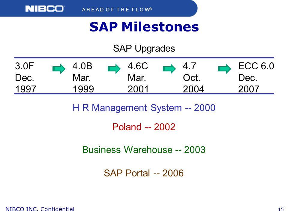 H R Management System -- 2000