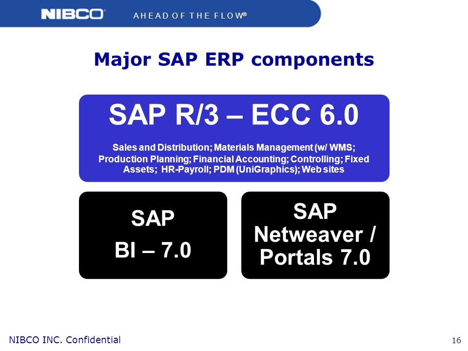 Major SAP ERP components