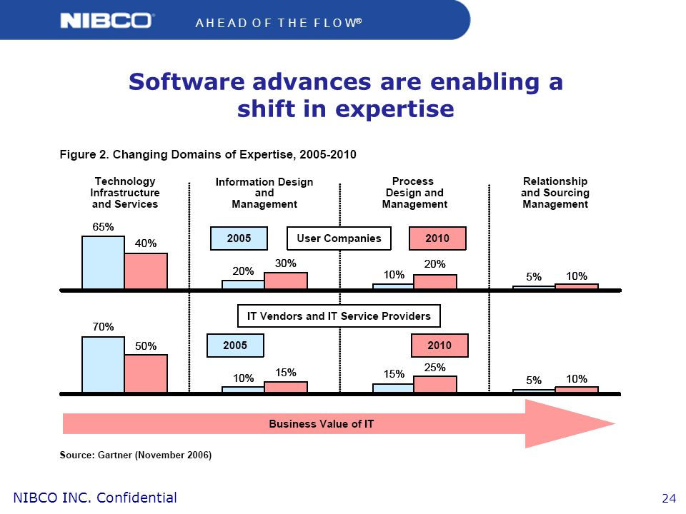 Software advances are enabling a shift in expertise
