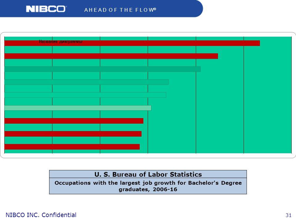 U. S. Bureau of Labor Statistics
