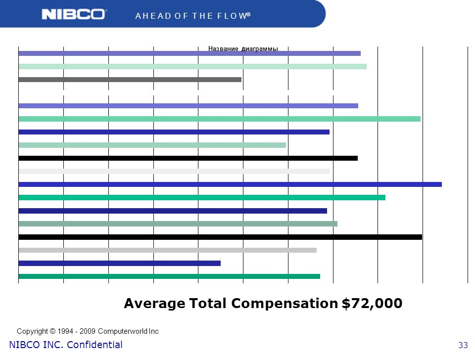 Average Total Compensation $72,000