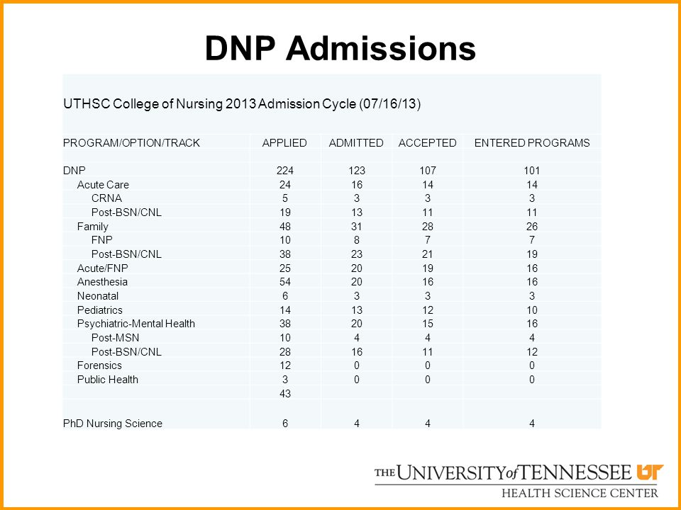 DNP Admissions UTHSC College of Nursing 2013 Admission Cycle (07/16/13) PROGRAM/OPTION/TRACK. APPLIED.