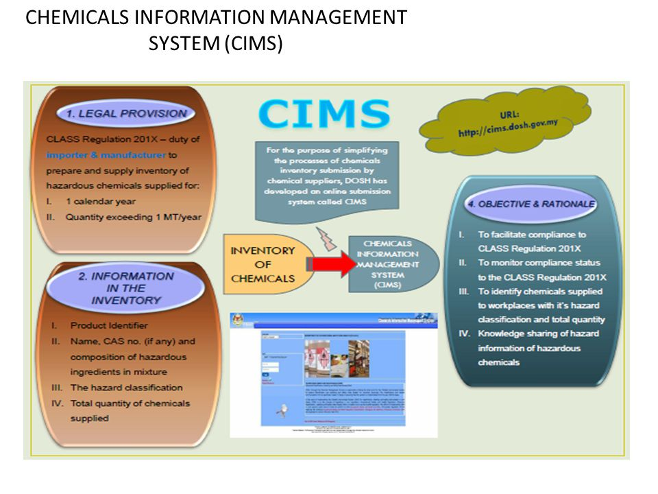 CHEMICALS INFORMATION MANAGEMENT SYSTEM (CIMS)