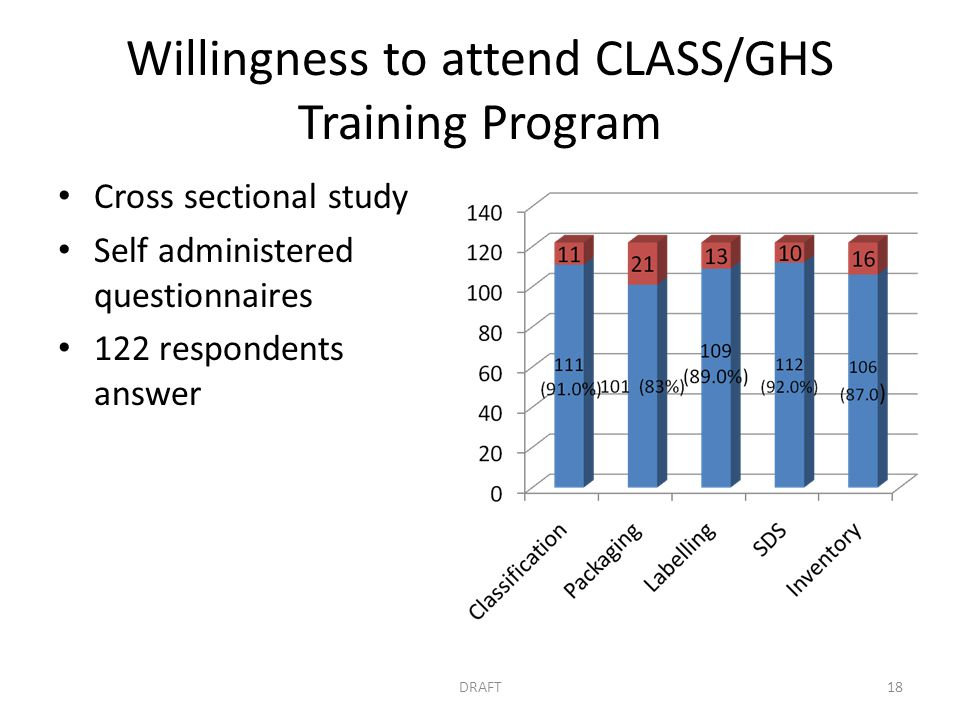 Willingness to attend CLASS/GHS Training Program