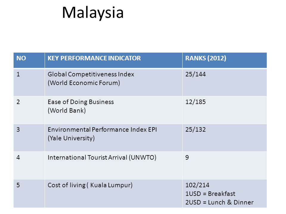 Malaysia NO KEY PERFORMANCE INDICATOR RANKS (2012) 1