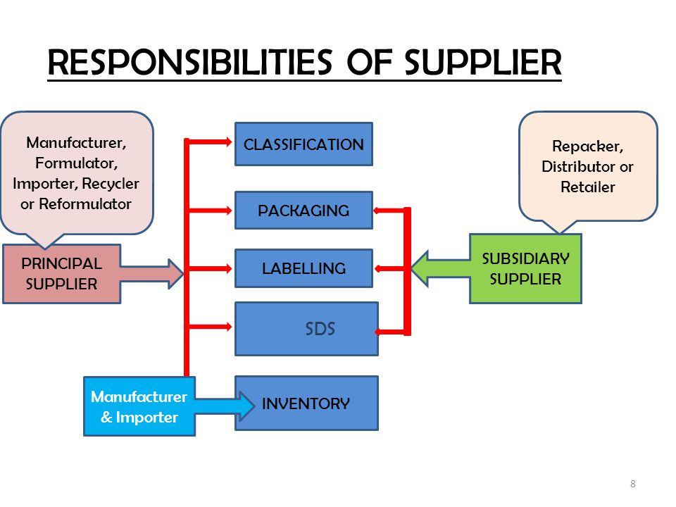 RESPONSIBILITIES OF SUPPLIER