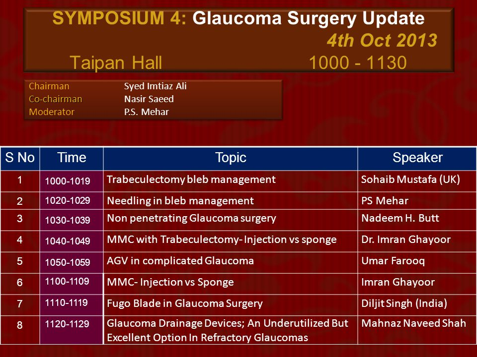 SYMPOSIUM 4: Glaucoma Surgery Update. 4th Oct 2013 Taipan Hall
