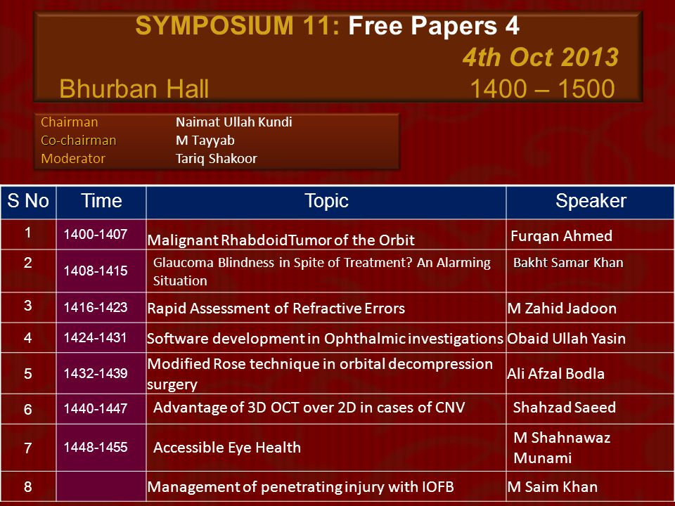 SYMPOSIUM 11: Free Papers 4 4th Oct 2013 Bhurban Hall 1400 – 1500