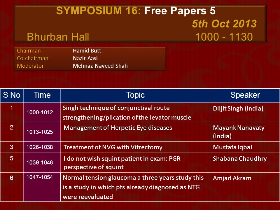 SYMPOSIUM 16: Free Papers 5 5th Oct 2013 Bhurban Hall 1000 - 1130