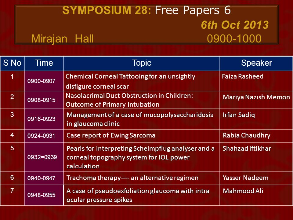 SYMPOSIUM 28: Free Papers 6 6th Oct 2013 Mirajan Hall 0900-1000