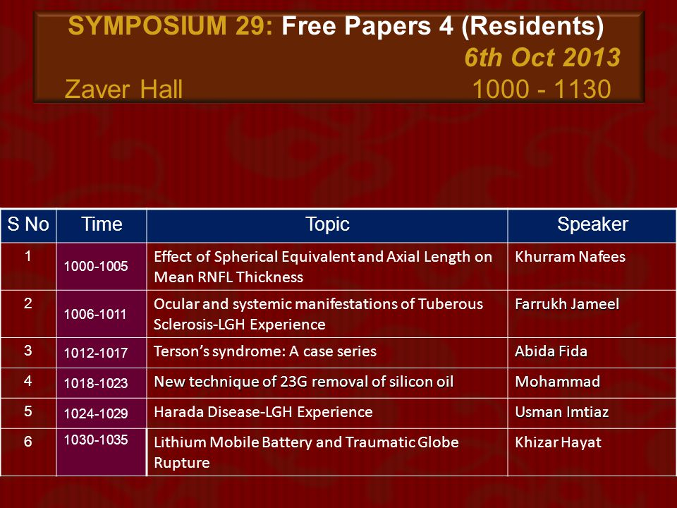 SYMPOSIUM 29: Free Papers 4 (Residents). 6th Oct 2013 Zaver Hall