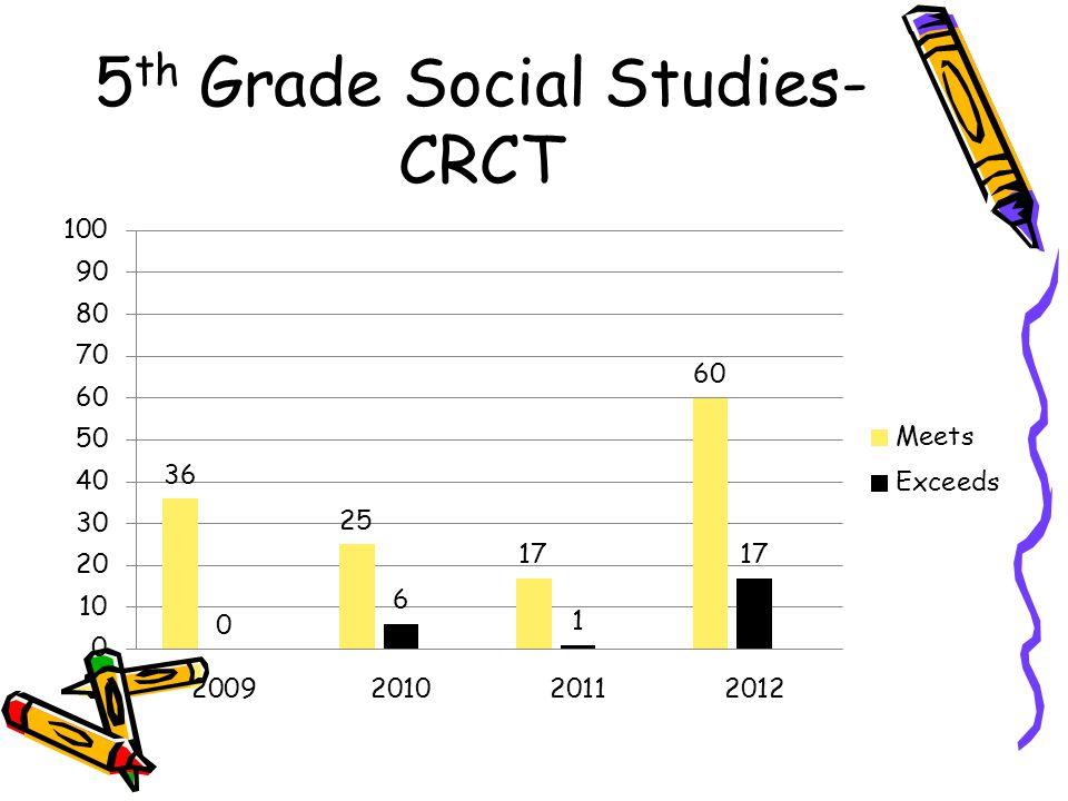 5th Grade Social Studies-CRCT