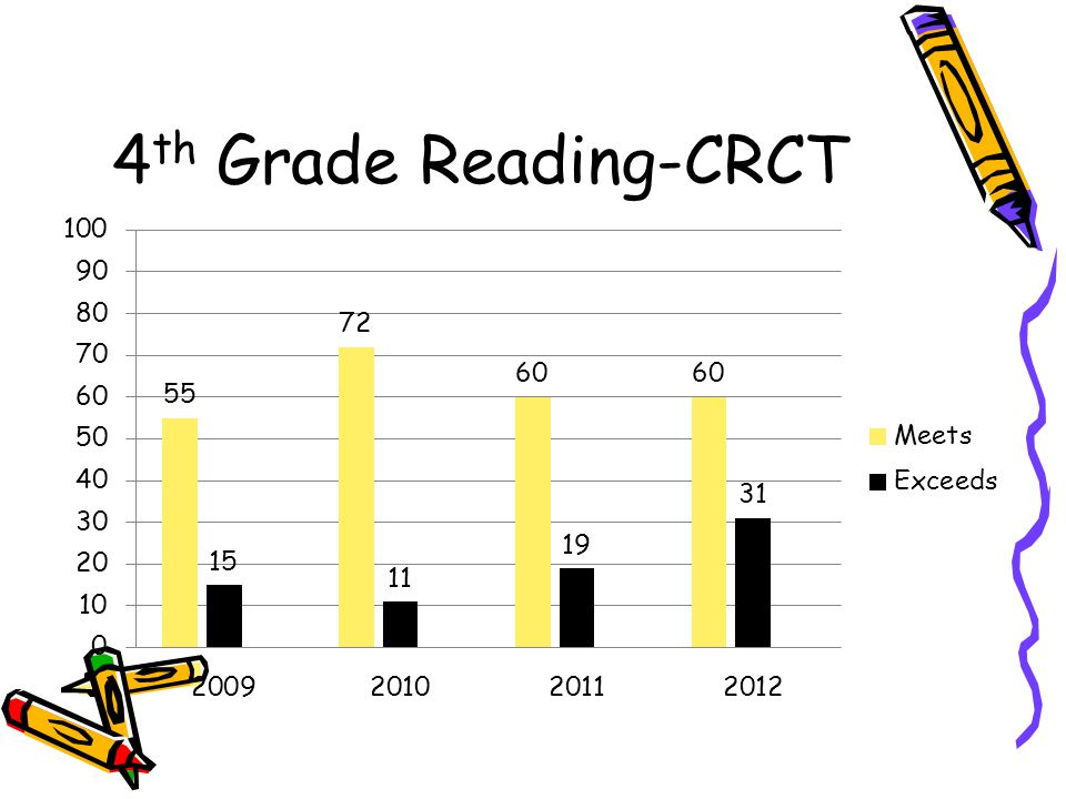 4th Grade Reading-CRCT