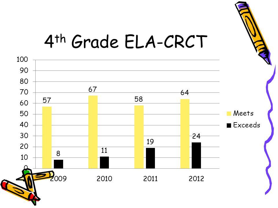 4th Grade ELA-CRCT