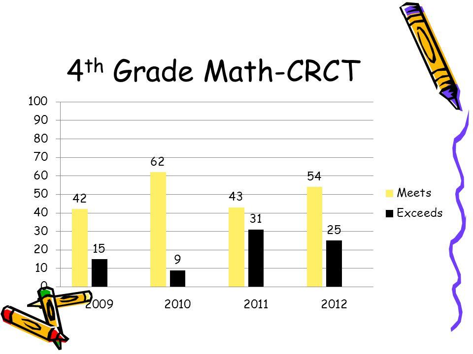 4th Grade Math-CRCT