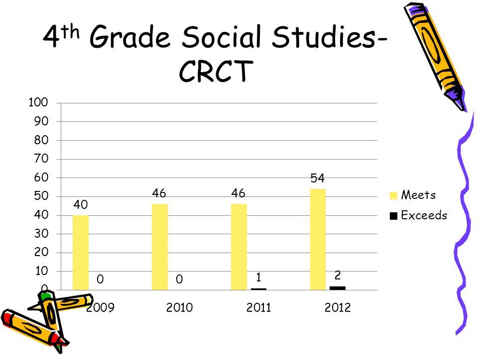 4th Grade Social Studies-CRCT