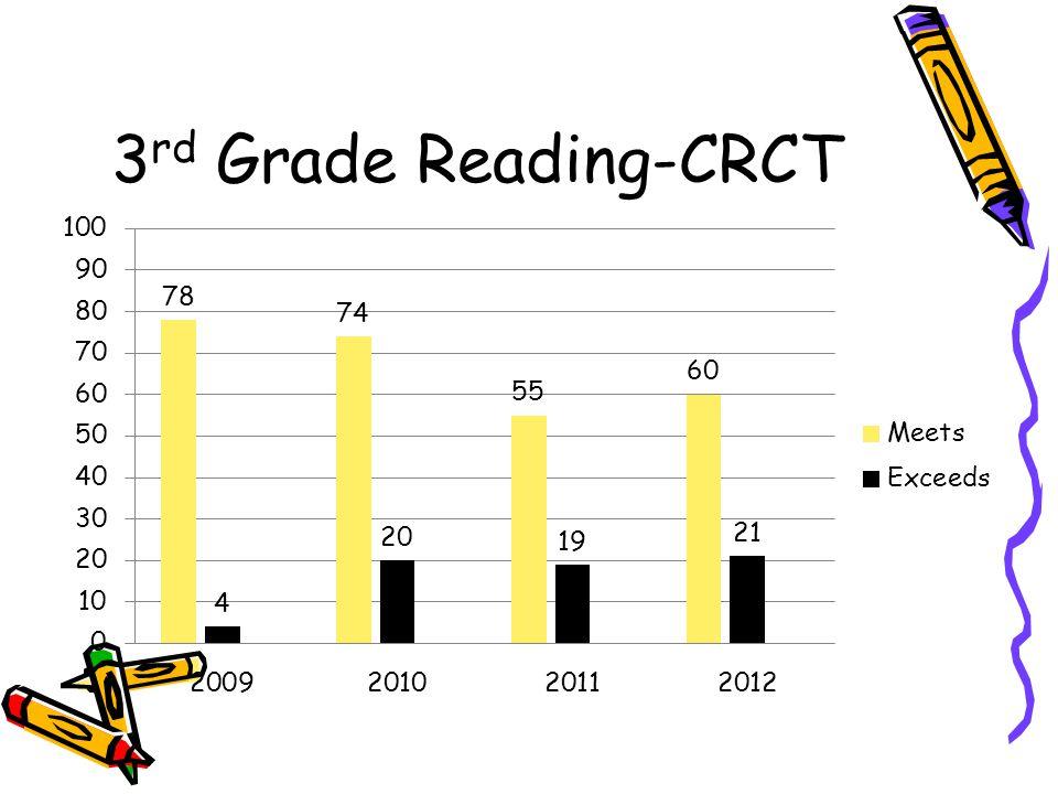 3rd Grade Reading-CRCT