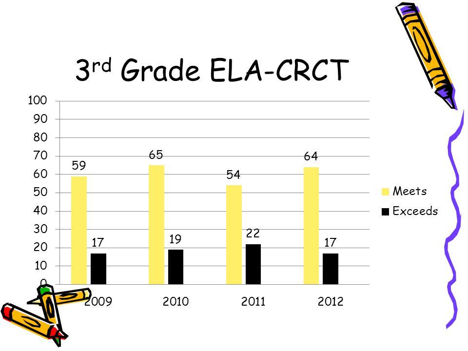 3rd Grade ELA-CRCT